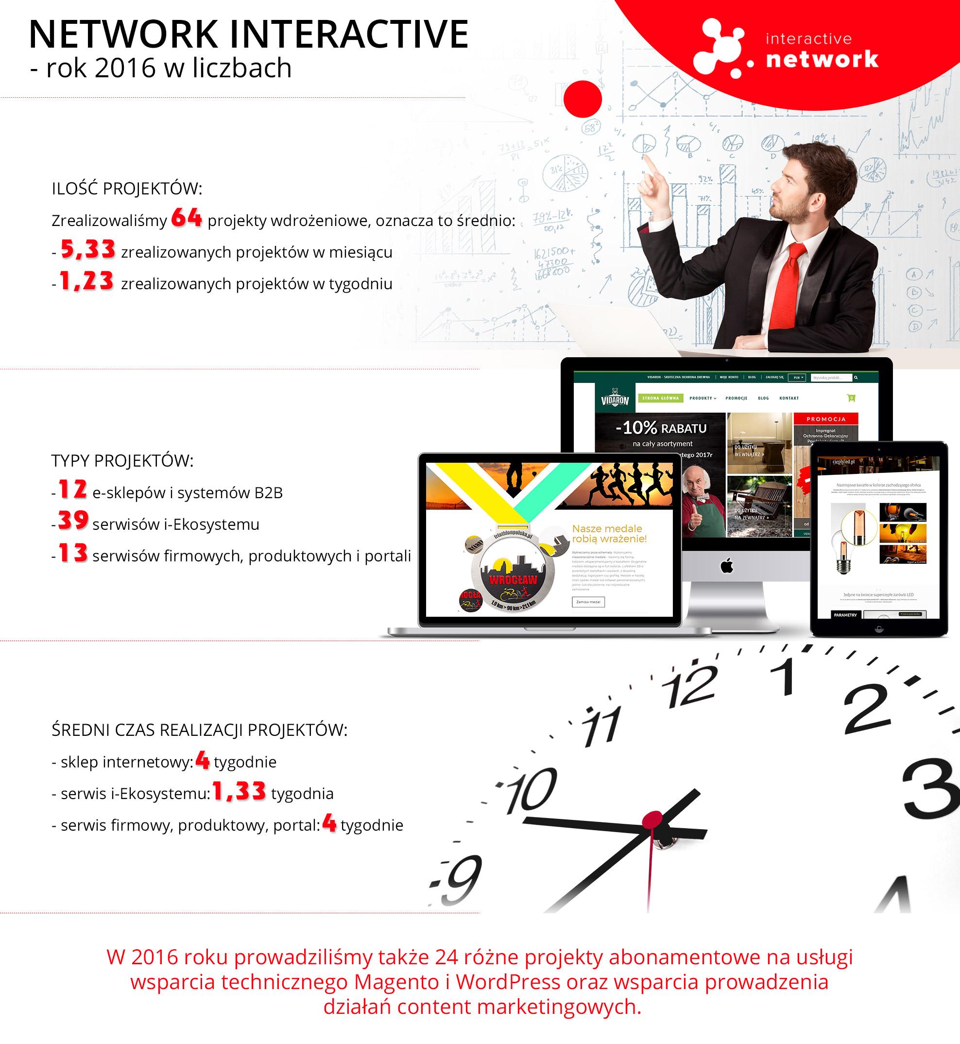 Infografika - podsumowanie roku 2016 w Network Interactive