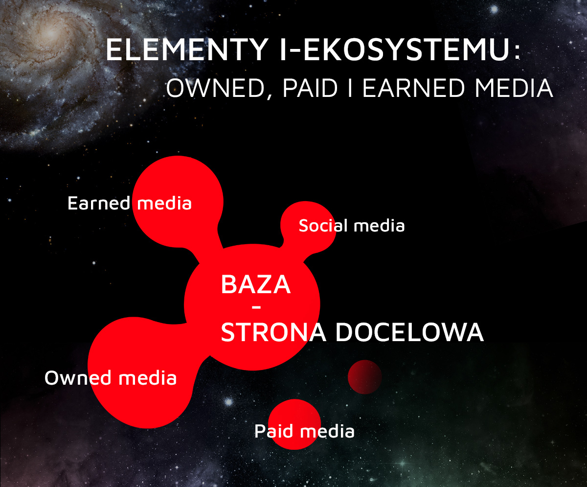 Elementy zaplecza contentowego