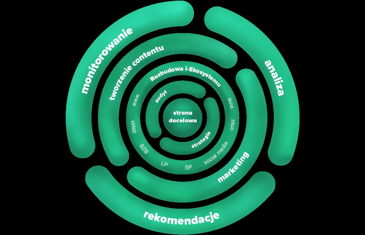 Schemat i-Ekosystemu