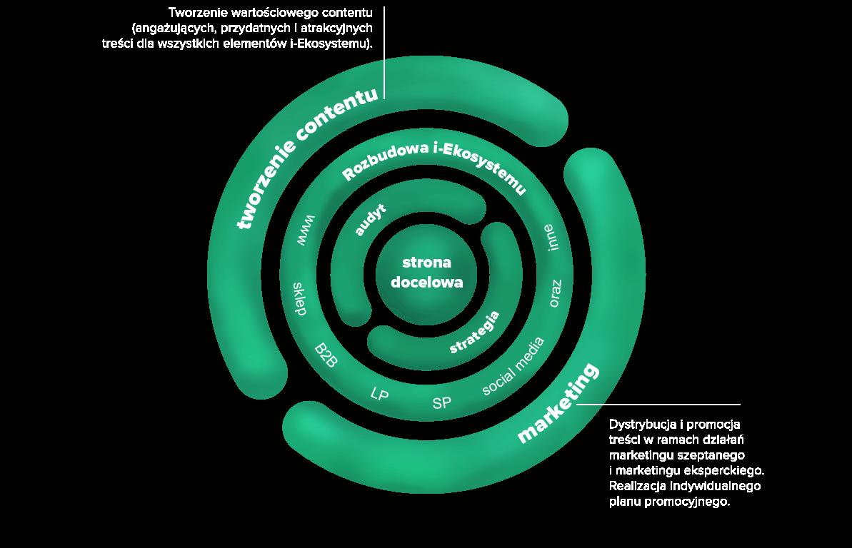 Tworzenie contentu i marketing schemat