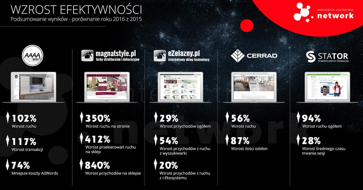 Podsumowanie roku 2016 - Sukcesy klientów NETWORK-INTERACTIVE.PL