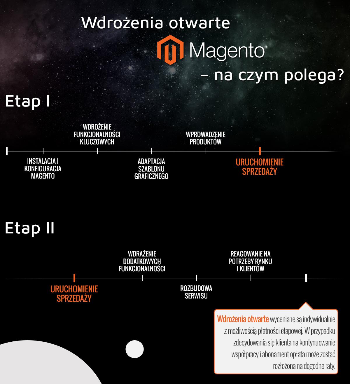 Wdrożenia Magento