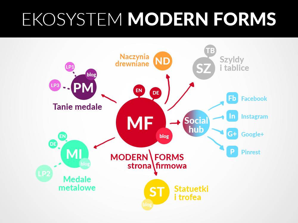 Projekt i-Ekosystemu Modern Forms